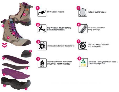 Women work boots | PF Workwear